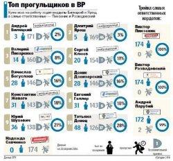 Названы десять самых злостных прогульщиков-депутатов