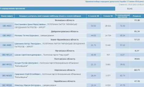 Промежуточные выборы в Раду: ЦИК обработал более 53% бюллетеней