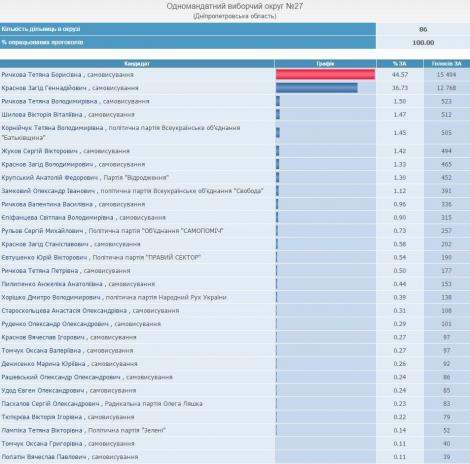 В Днипре обработали 100% протоколов: победила волонтер Рычкова