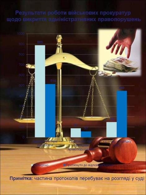 Матиос обнародовал инфографику результатов работы прокуратуры за полгода