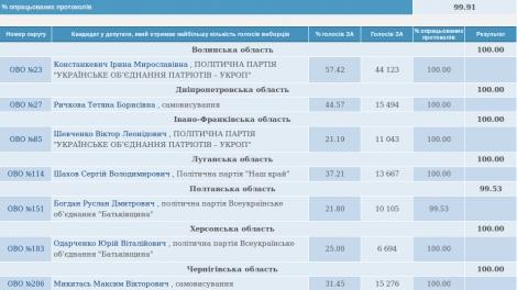 На довыборах в Раду на Луганщине победил Шахов