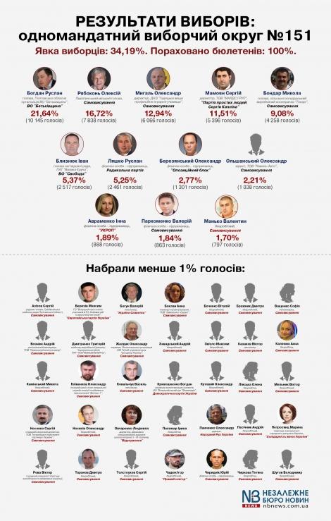 На довыборах в Раду подсчитано 100% протоколов, на Полтавщине победил Богдан
