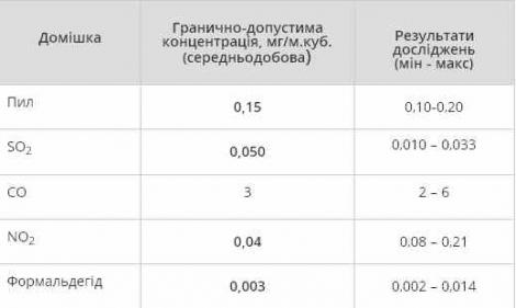 Загрязнение воздуха в Киеве превысило допустимые нормы в несколько раз  -  ГосЧС