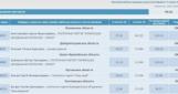 Довыборы в Раду: осталось обработать менее 1%, продолжается подсчет в 2 округах