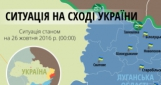 За сегодня враг 28 раз обстреливал украинские позиции