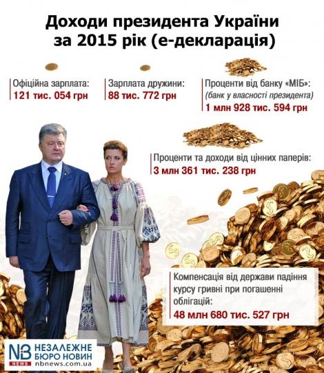 Порошенко внес изменения в свою е-декларацию, дополнительно указав почти 2 млн грн доходов