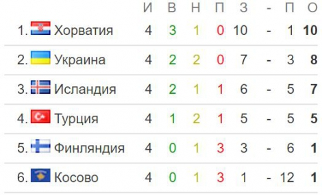Украины обыграла Финляндию в отборе ЧМ-2018 и вышла на 2 место в группе