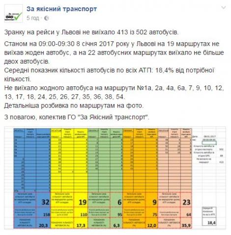 Во Львове транспортный коллапс: в рейсы не вышли 80% маршруток