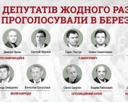 В марте 11 нардепов ни разу не голосовали в Раде: Ярош, Семенченко, Рабинович