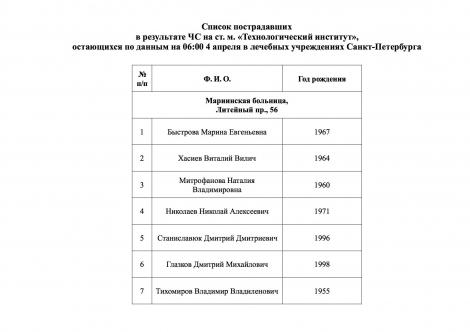 МЧС России опубликовало список из 51 пострадавшего от взрыва в метро Петербурга