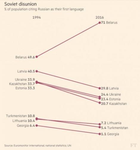 Количество русскоязычных людей в Украине уменьшается  —  исследование Financial Times