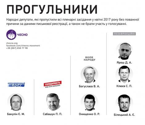 Ярош, Белецкий, Семенченко: 8 нардепов пропустили все заседания ВР в апреле