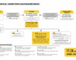 НАБУ обвиняет «Народный фронт» в давлении на суд по делу Мартыненко