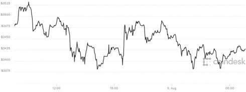 Биткойн во вторник снова установил рекорд, поднявшись в ходе торгов выше 00
