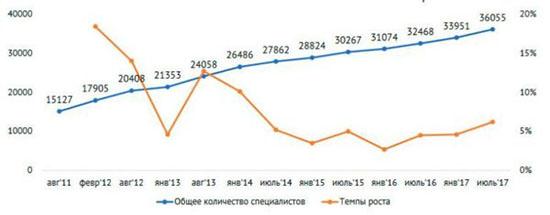 Опубликован список крупнейших IT-компаний Украины по количеству сотрудников