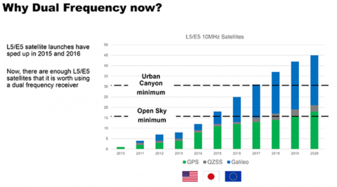 В смартфонах 2018 года появятся сверхточные модули GPS