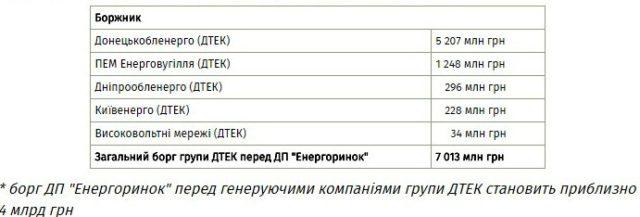 Гройсман хочет простить Ахметову 7 миллиардов долгов Дтэка