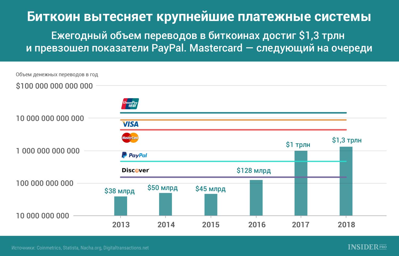 Биткоин вытесняет крупнейшие платежные системы