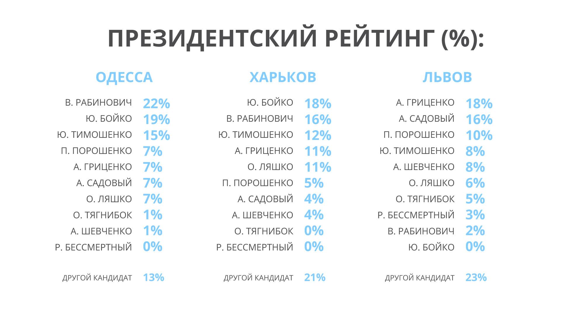 Пул социологов: Партия За життя» обогнала «Оппоблок» в Харьове и Одессе