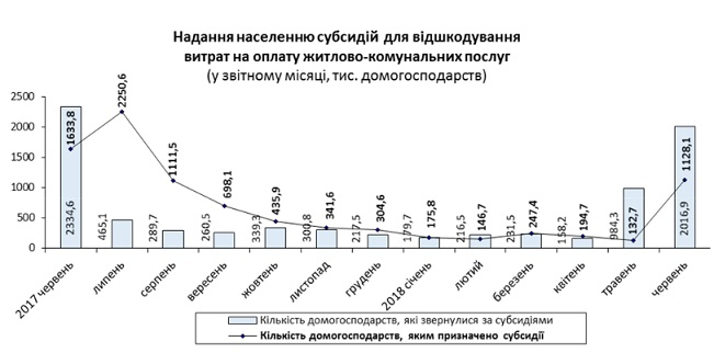 Субсидии на ЖКХ для украинцев сократили до минимума
