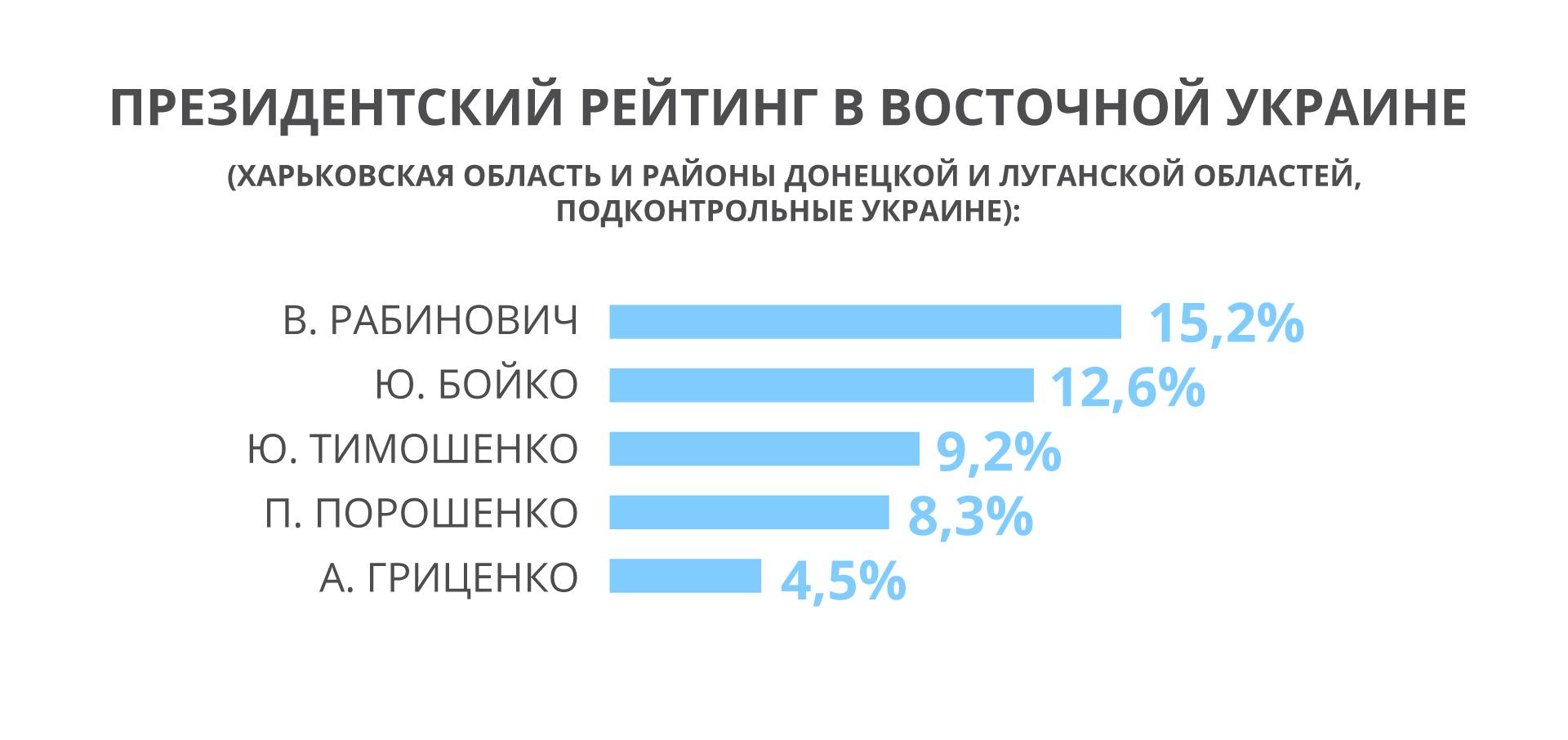 Партия «За життя» получила наибольшую поддержку среди населения юга и востока Украины, – пул социологов