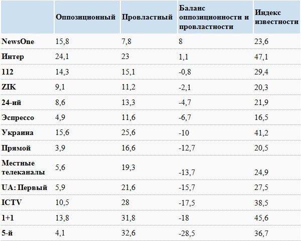 Насколько в Украине доверяют телевидению