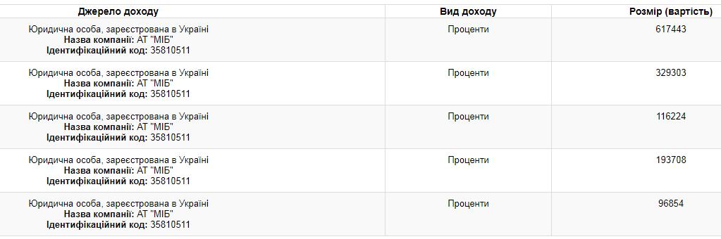 Доходы Порошенко выросли в 8 раз