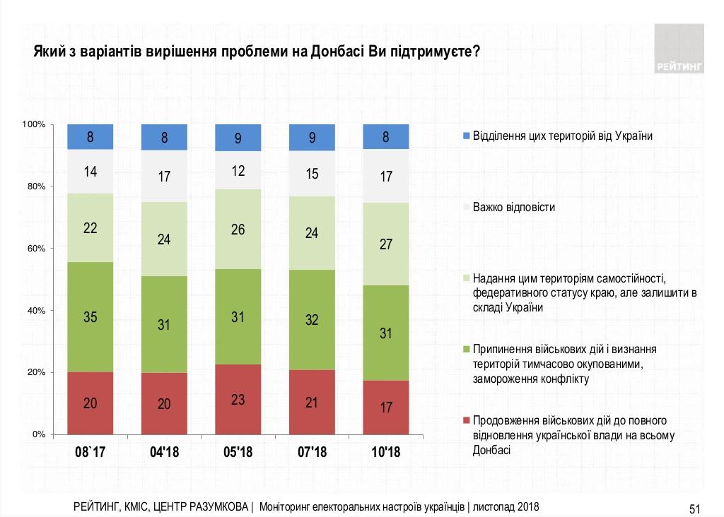 Опрос: 63% украинцев считают Россию агрессором – инфографика